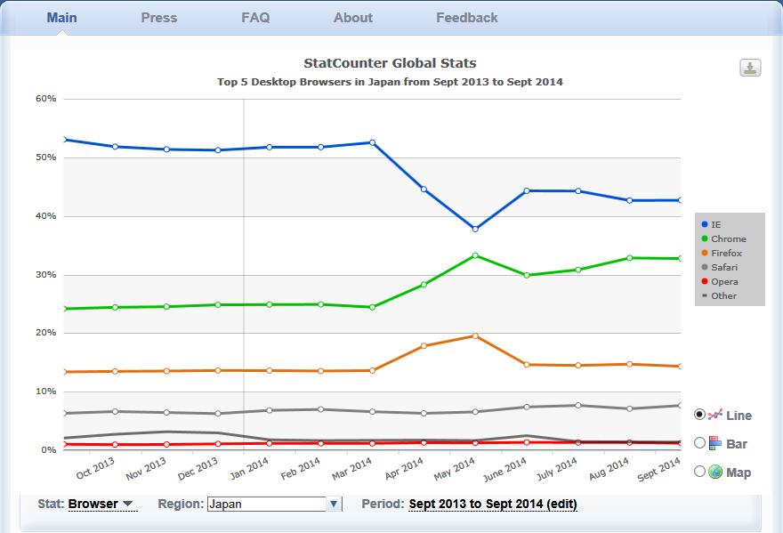 日本におけるデスクトップ用Webブラウザのシェアの推移(2013年9月~2014年9月)